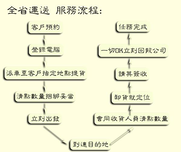 欣田貨運 - 全省運送 服務流程