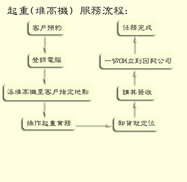 欣田物流 - 起重(堆高機) - 服務流程