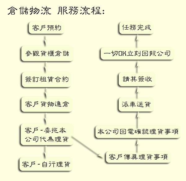 欣田物流 - 倉儲物流 - 服務流程