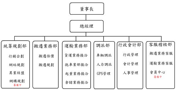 欣田集團 - 多利搬家公司 - 組織架構